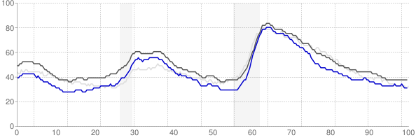 Seattle, Washington monthly unemployment rate chart